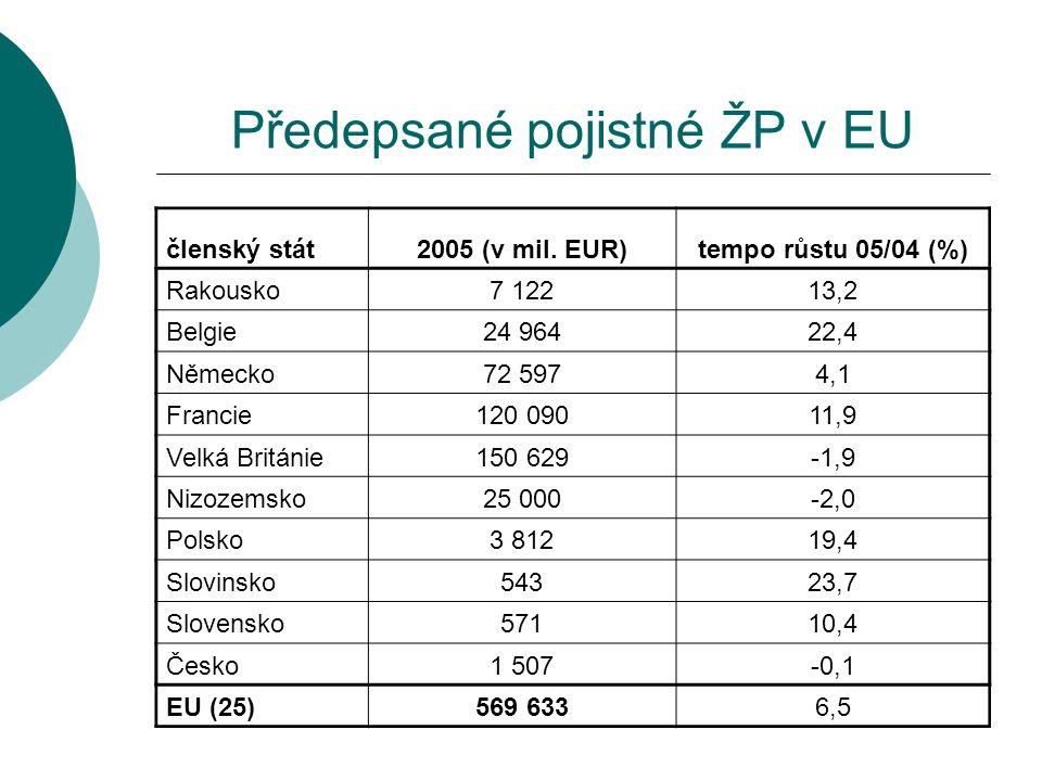 Předepsané pojistné ŽP v EU
