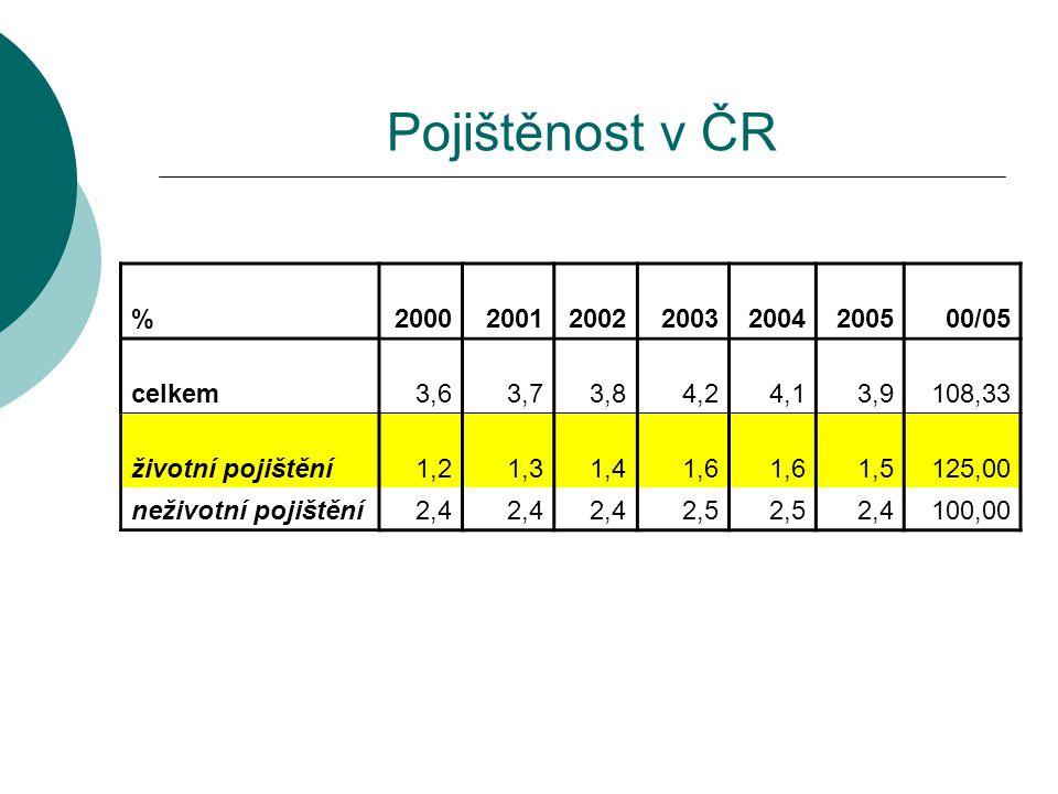 Pojištěnost v ČR % 2000 2001 2002 2003 2004 2005 00/05 celkem 3,6 3,7