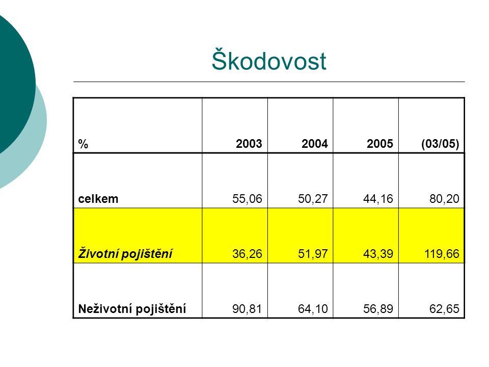 Škodovost % 2003. 2004. 2005. (03/05) celkem. 55,06. 50,27. 44,16. 80,20. Životní pojištění.