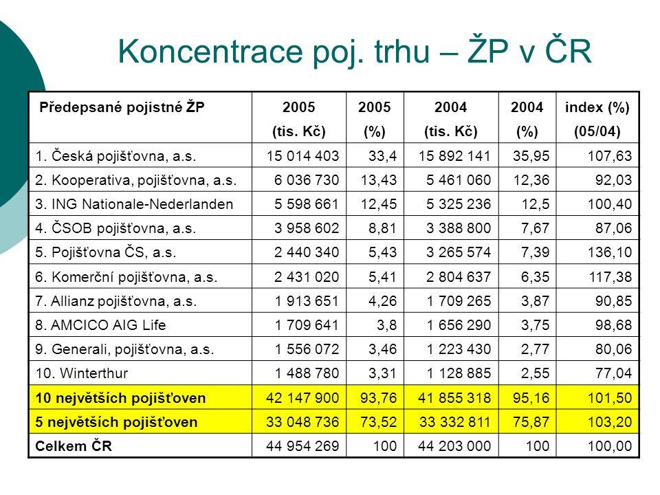Koncentrace poj. trhu – ŽP v ČR