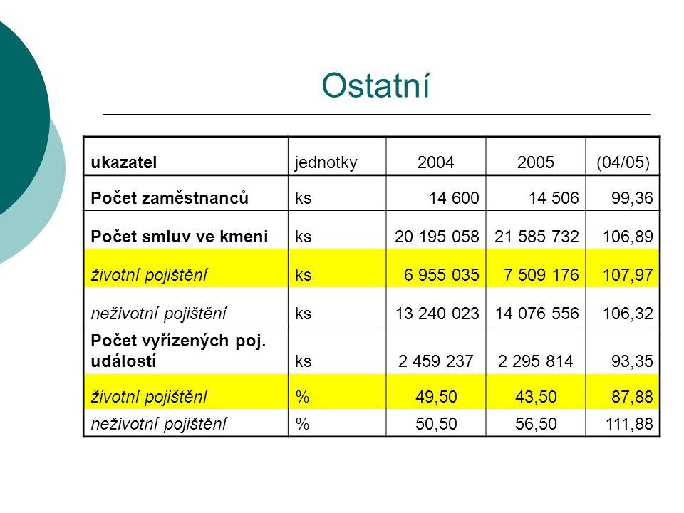 Ostatní ukazatel jednotky 2004 2005 (04/05) Počet zaměstnanců ks