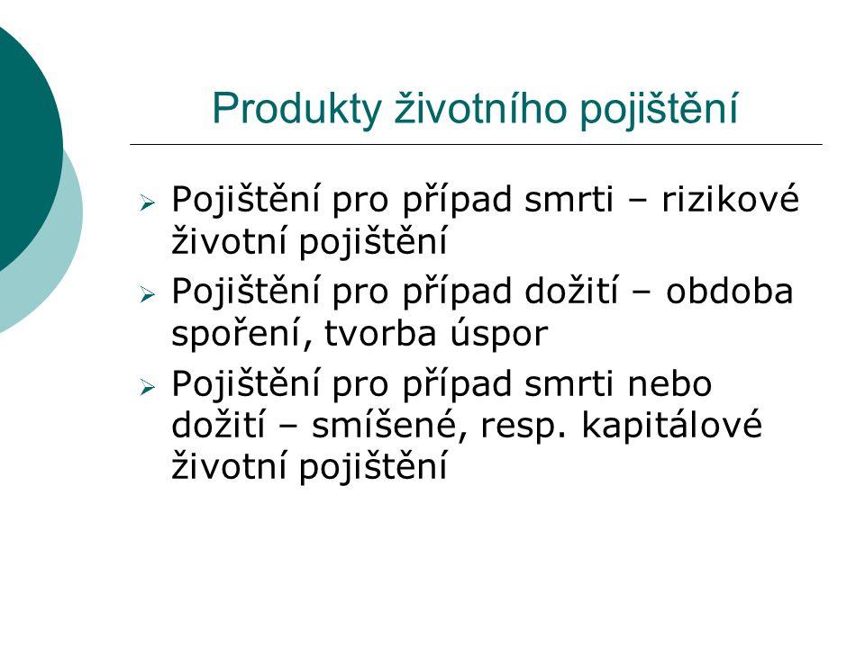 Produkty životního pojištění