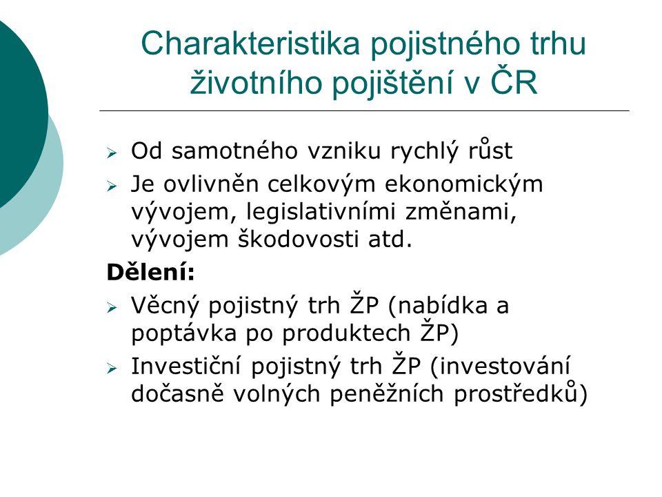 Charakteristika pojistného trhu životního pojištění v ČR