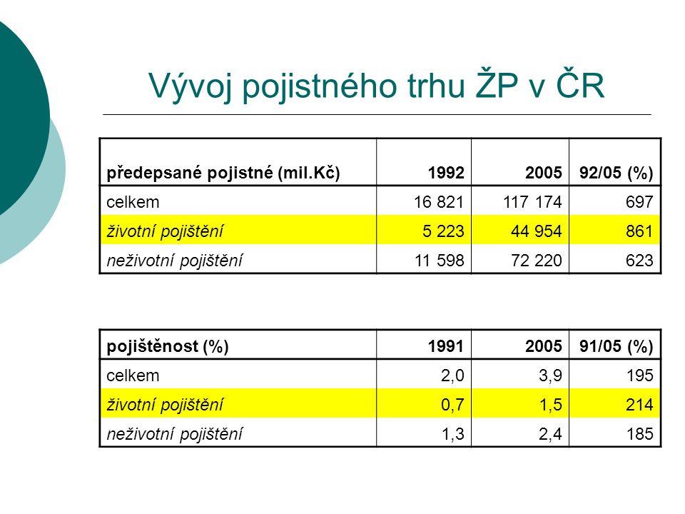 Vývoj pojistného trhu ŽP v ČR