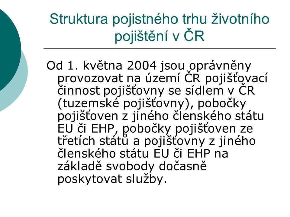Struktura pojistného trhu životního pojištění v ČR