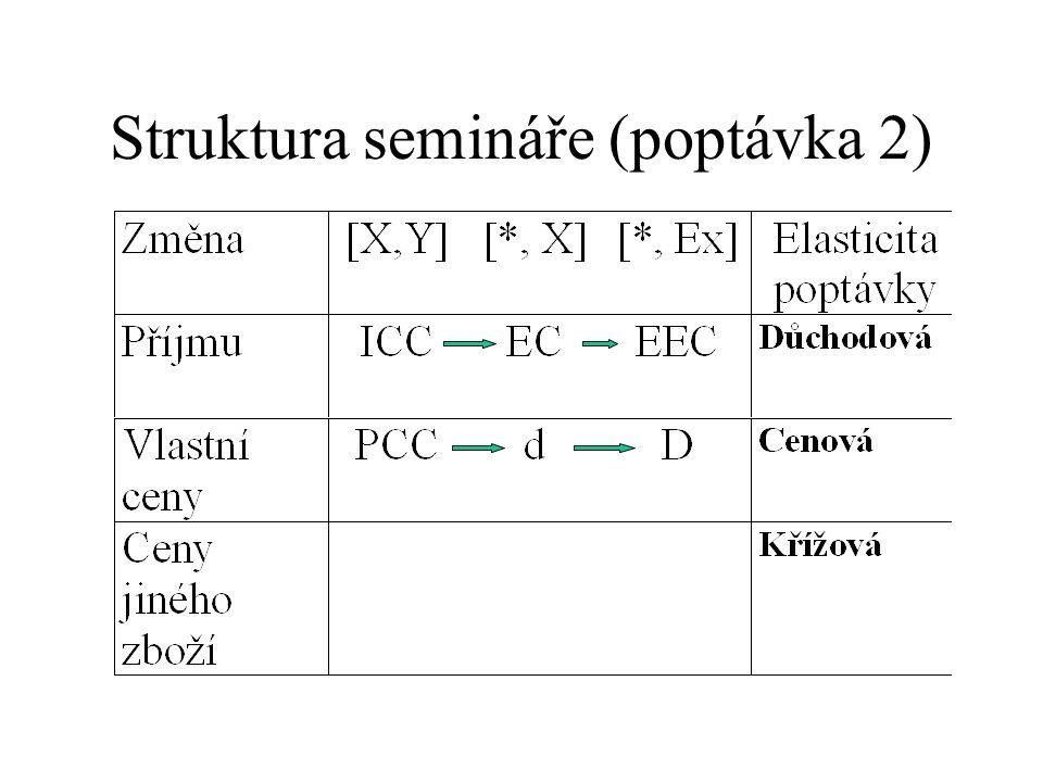 Struktura semináře (poptávka 2)