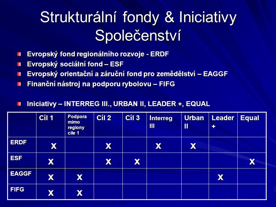 Strukturální fondy & Iniciativy Společenství