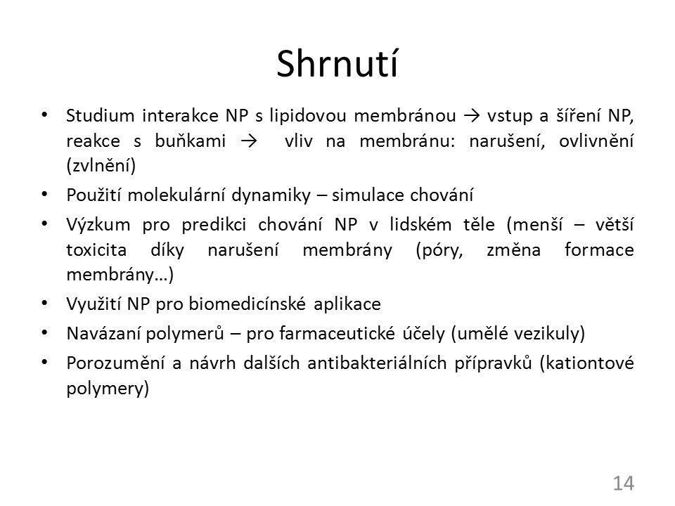 Shrnutí Studium interakce NP s lipidovou membránou → vstup a šíření NP, reakce s buňkami → vliv na membránu: narušení, ovlivnění (zvlnění)