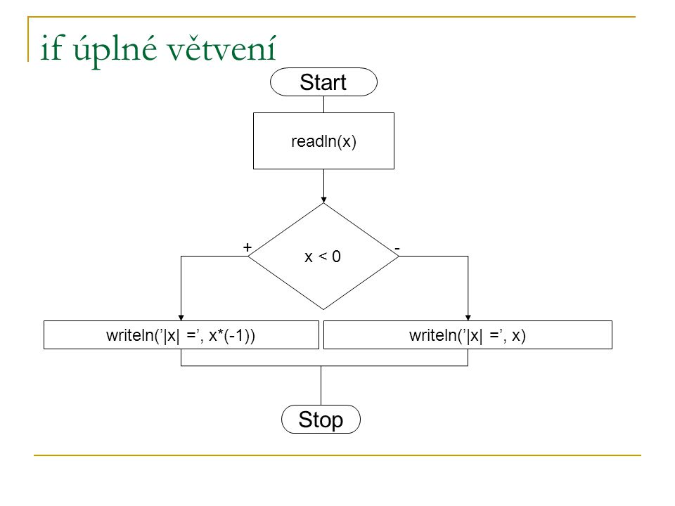 writeln('|x| =', x*(-1))