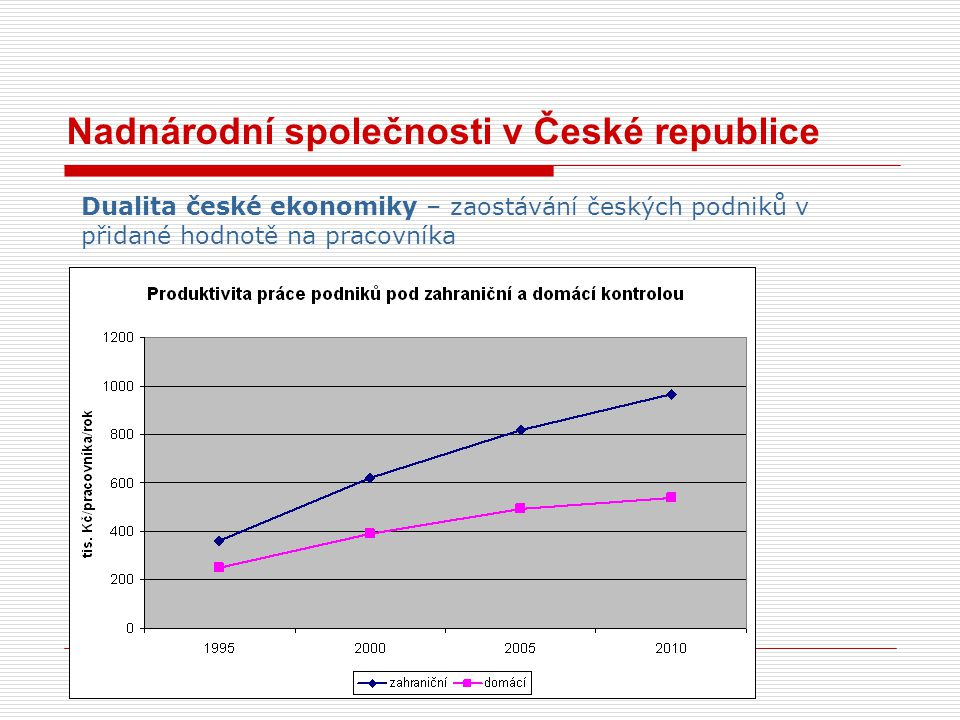 Nadnárodní společnosti v České republice
