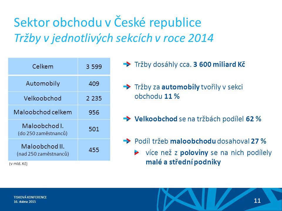 Sektor obchodu v České republice Tržby v jednotlivých sekcích v roce 2014