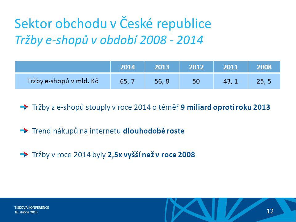 Sektor obchodu v České republice Tržby e-shopů v období 2008 - 2014