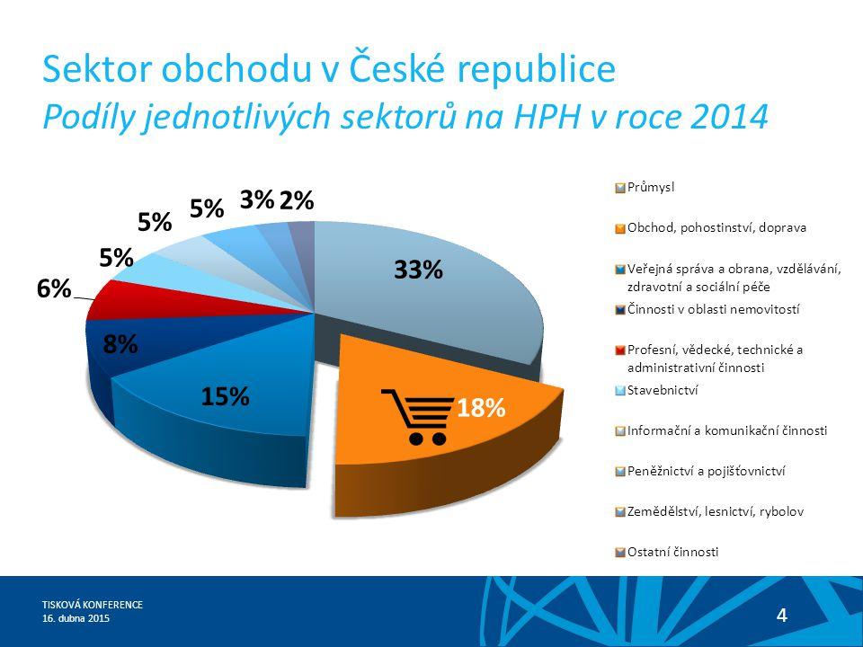 Sektor obchodu v České republice Podíly jednotlivých sektorů na HPH v roce 2014