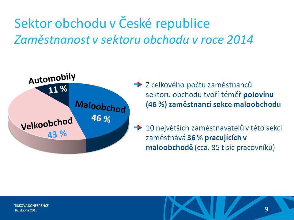 Sektor obchodu v České republice Zaměstnanost v sektoru obchodu v roce 2014