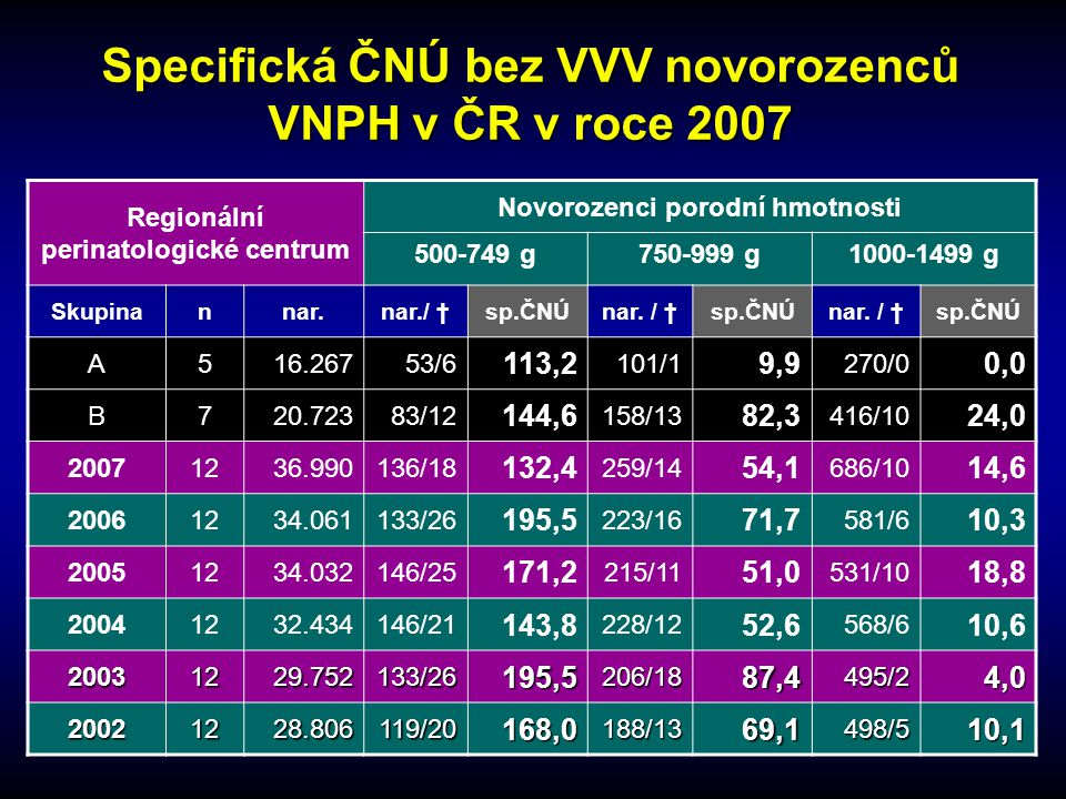 Specifická ČNÚ bez VVV novorozenců VNPH v ČR v roce 2007