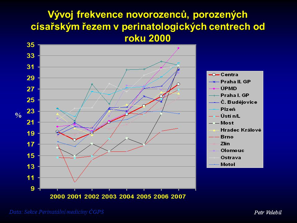Vývoj frekvence novorozenců, porozených císařským řezem v perinatologických centrech od roku 2000