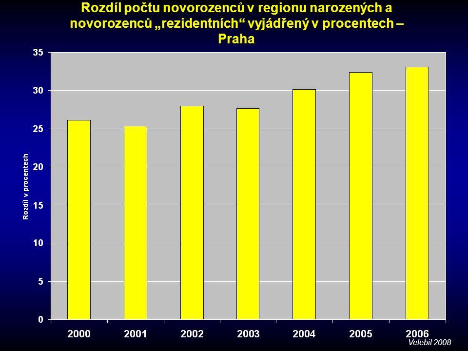 """Rozdíl počtu novorozenců v regionu narozených a novorozenců """"rezidentních vyjádřený v procentech – Praha"""