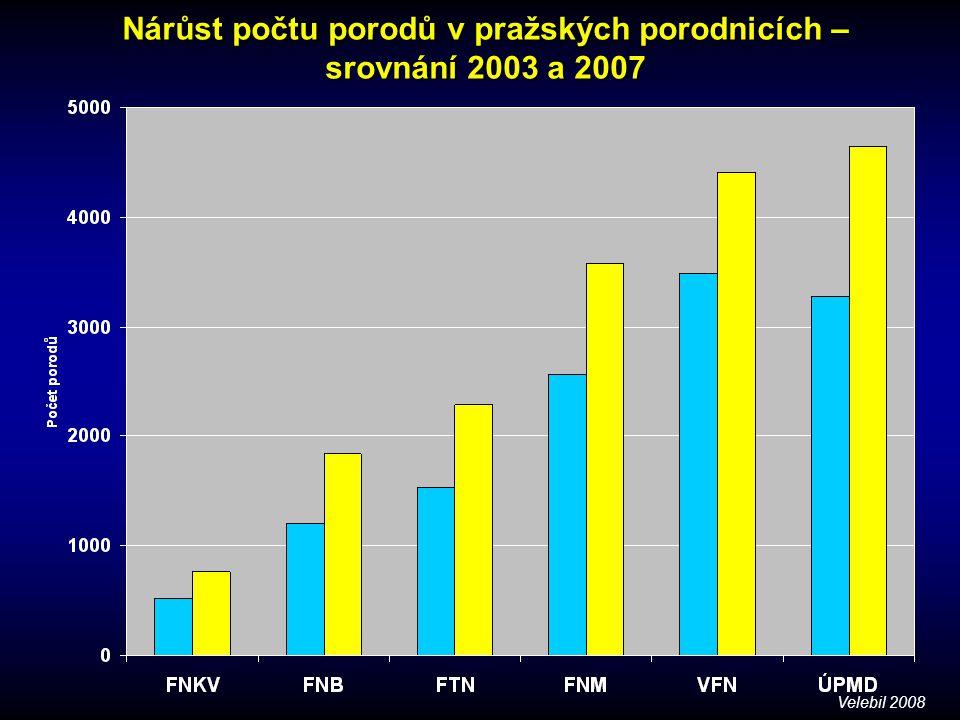 Nárůst počtu porodů v pražských porodnicích – srovnání 2003 a 2007