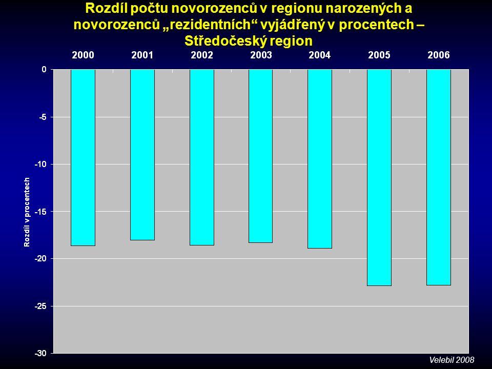 """Rozdíl počtu novorozenců v regionu narozených a novorozenců """"rezidentních vyjádřený v procentech – Středočeský region"""