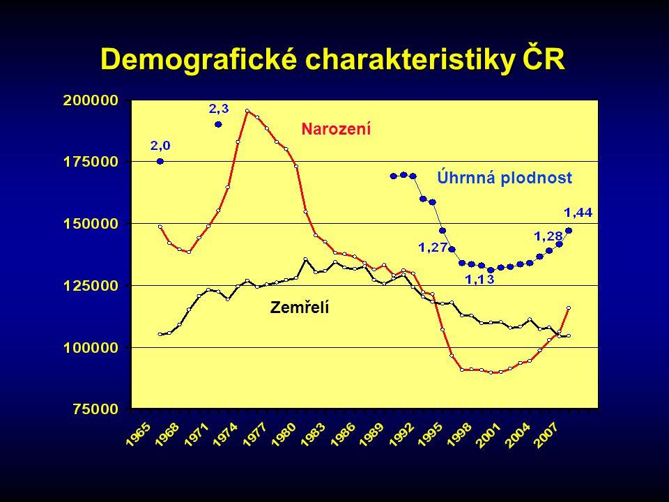 Demografické charakteristiky ČR