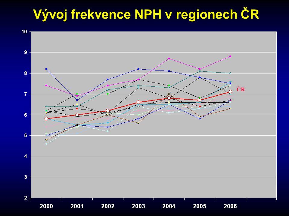 Vývoj frekvence NPH v regionech ČR