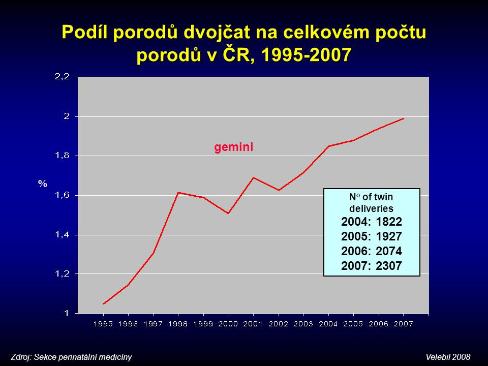 Podíl porodů dvojčat na celkovém počtu porodů v ČR, 1995-2007