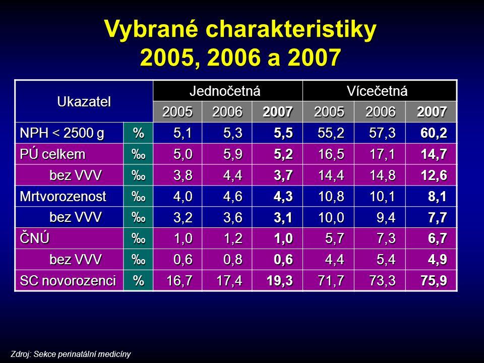Vybrané charakteristiky 2005, 2006 a 2007