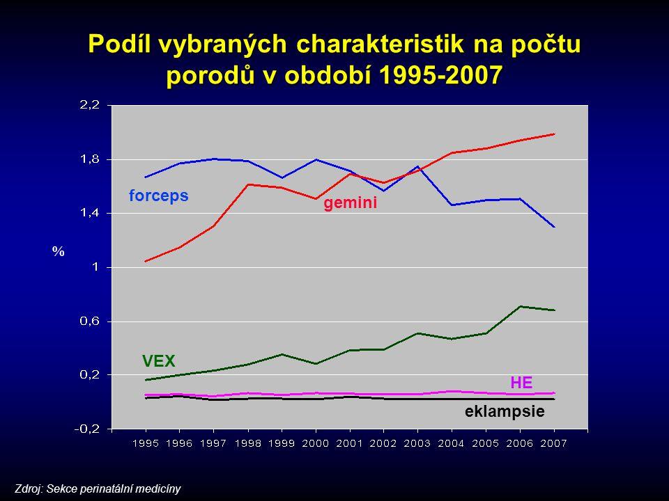 Podíl vybraných charakteristik na počtu porodů v období 1995-2007