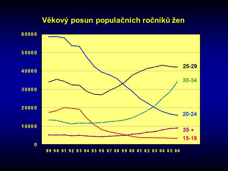 Věkový posun populačních ročníků žen