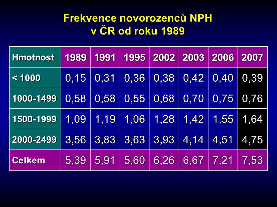 Frekvence novorozenců NPH v ČR od roku 1989