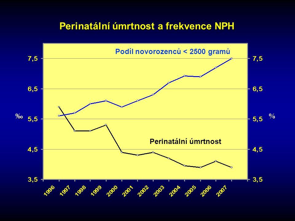 Perinatální úmrtnost a frekvence NPH