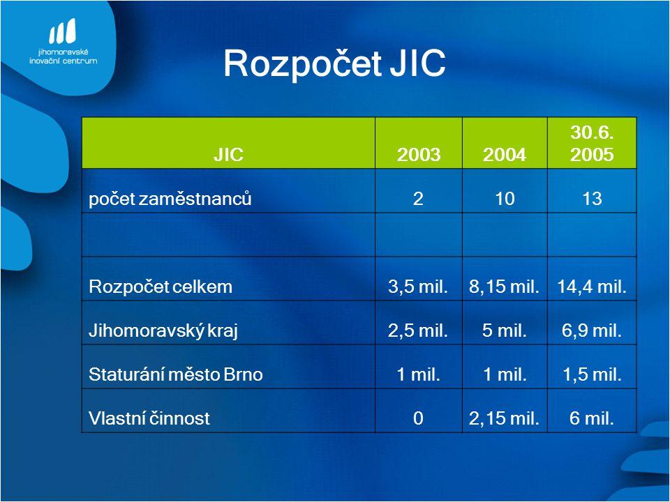 Rozpočet JIC JIC 2003 2004 30.6. 2005 počet zaměstnanců 2 10 13