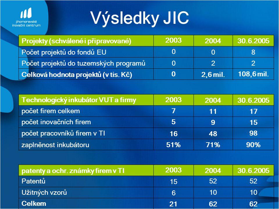 Výsledky JIC Projekty (schválené i připravované) 2003 2004 30.6.2005
