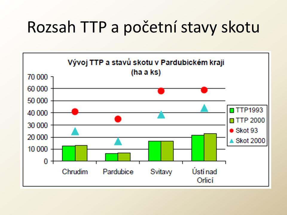 Rozsah TTP a početní stavy skotu