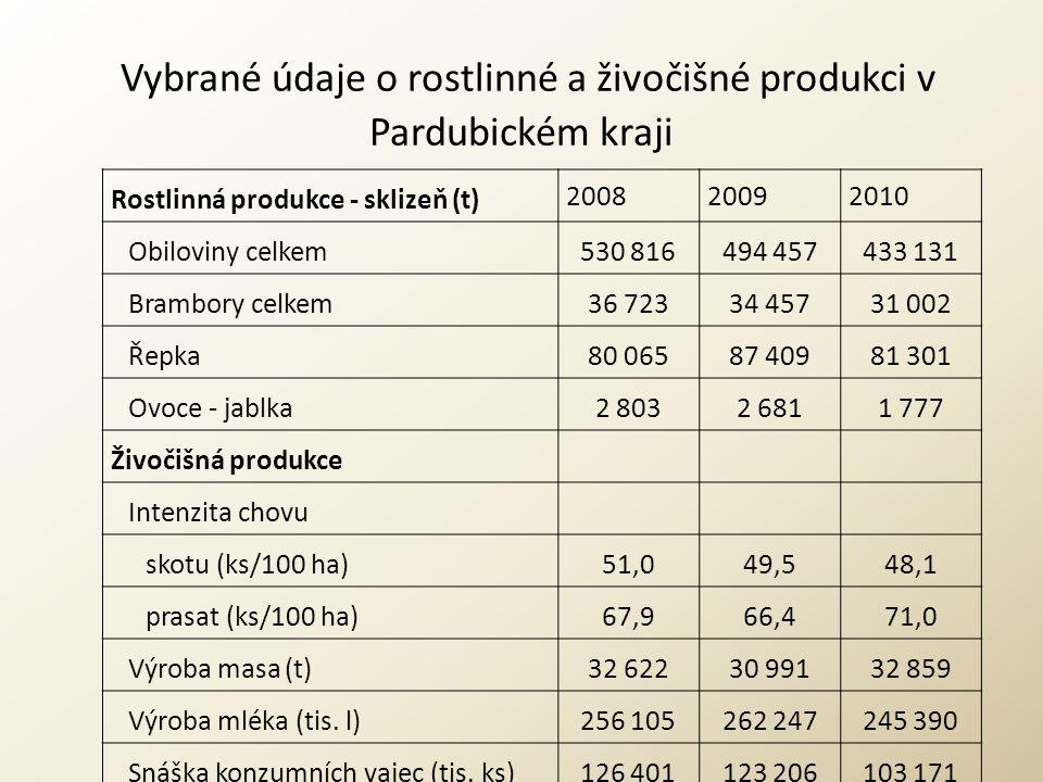 Vybrané údaje o rostlinné a živočišné produkci v Pardubickém kraji