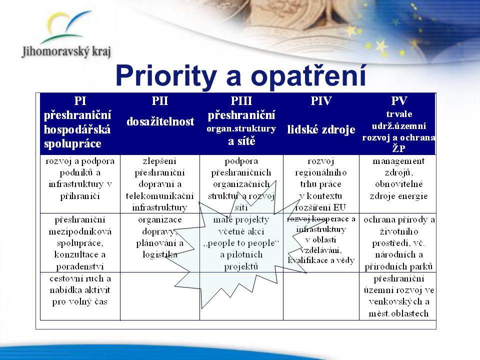 Priority a opatření