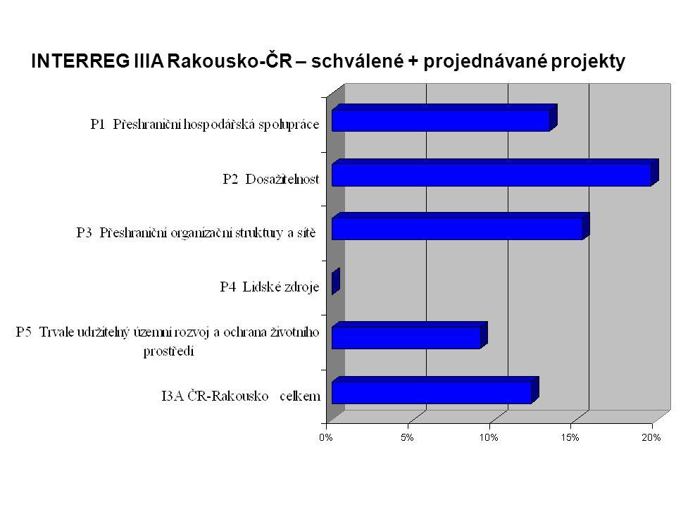 INTERREG IIIA Rakousko-ČR – schválené + projednávané projekty
