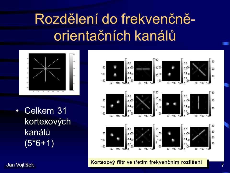 Rozdělení do frekvenčně-orientačních kanálů