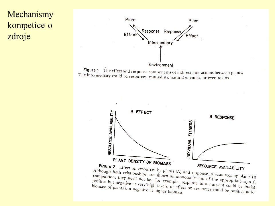 Mechanismy kompetice o zdroje
