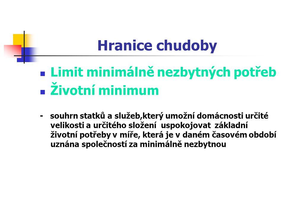 Hranice chudoby Limit minimálně nezbytných potřeb Životní minimum