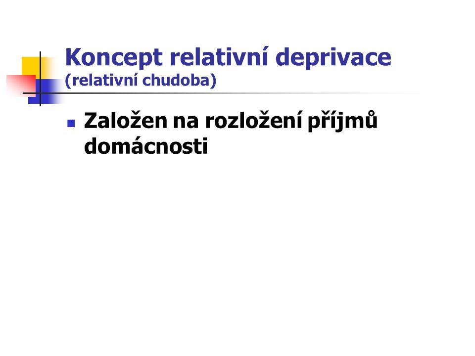 Koncept relativní deprivace (relativní chudoba)
