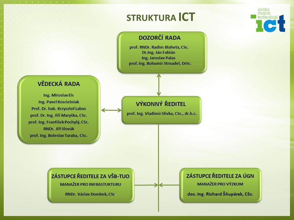STRUKTURA ICT Dozorčí rada Vědecká rada výkonný ředitel
