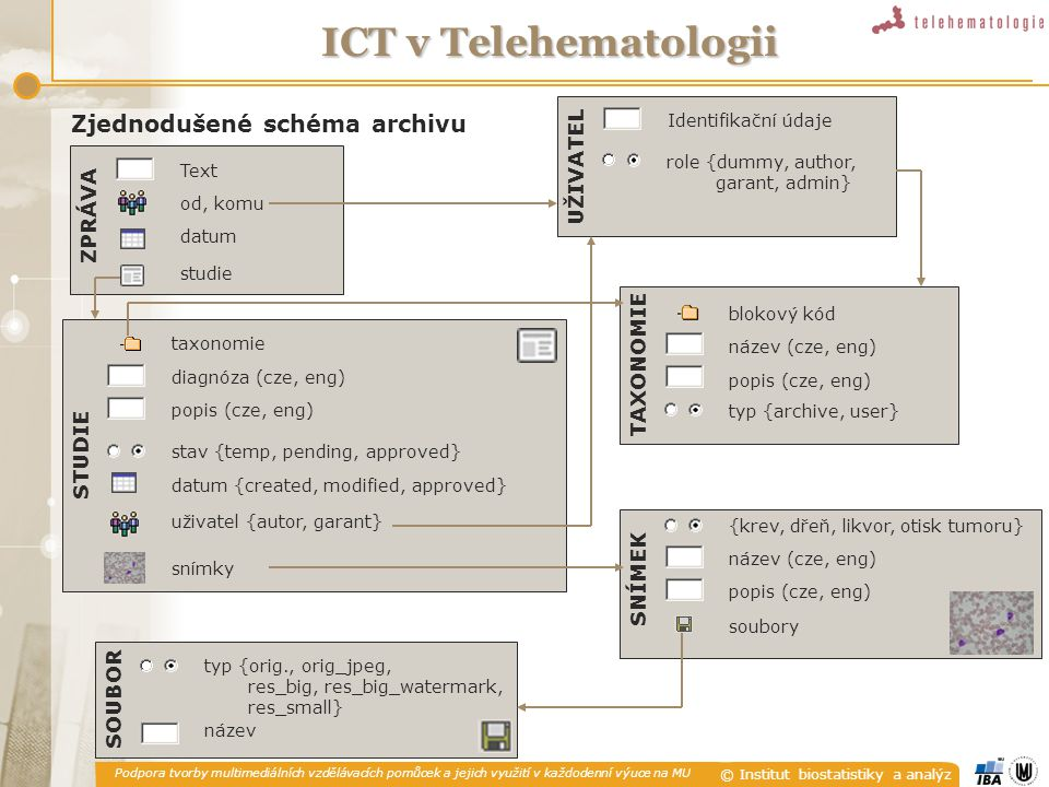 Zjednodušené schéma archivu