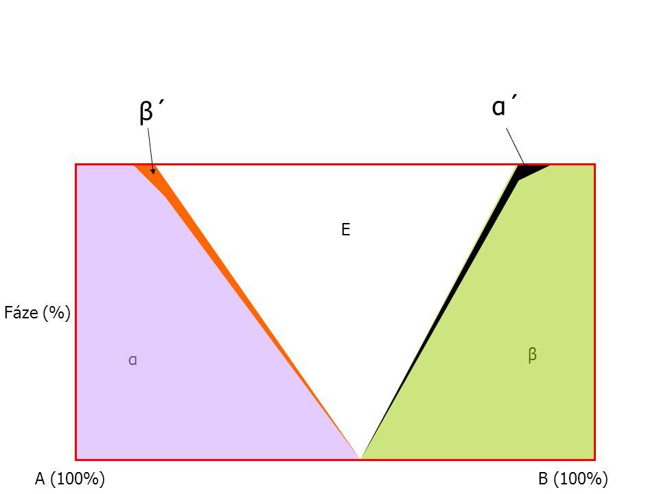 α´ β´ E Fáze (%) β α A (100%) B (100%)