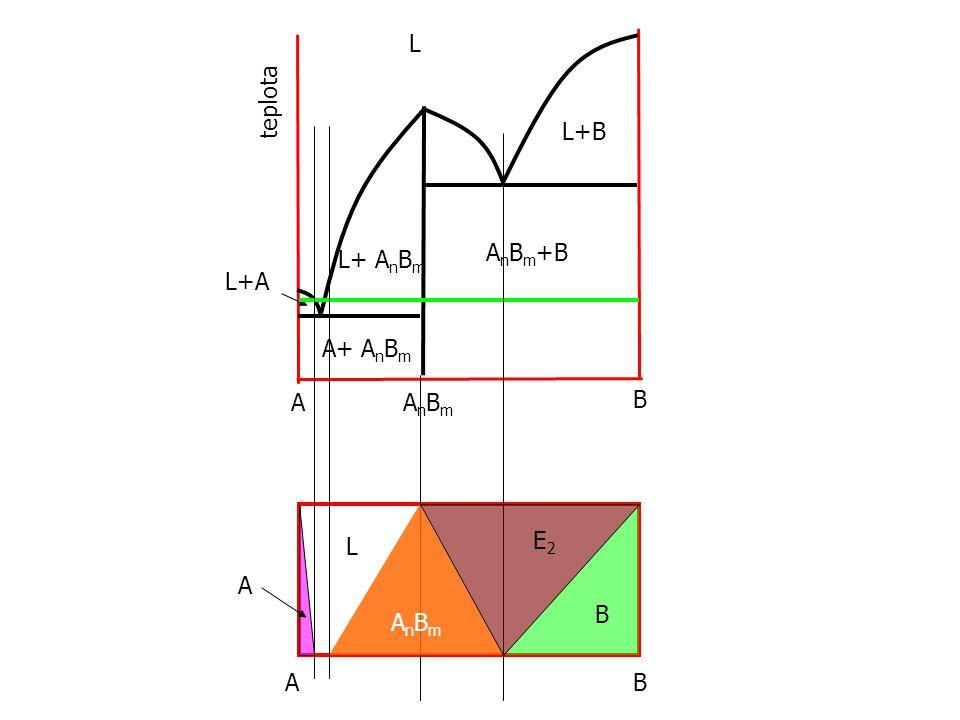 L teplota L+B AnBm+B L+ AnBm L+A A+ AnBm A AnBm B E2 L A B AnBm A B