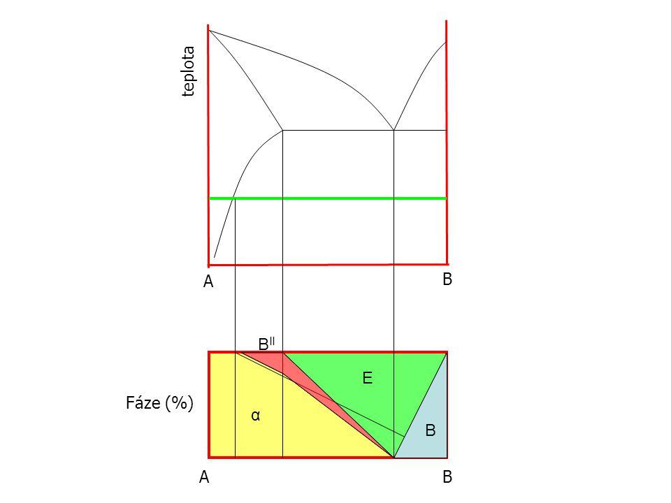 teplota A B BII E Fáze (%) α B A B