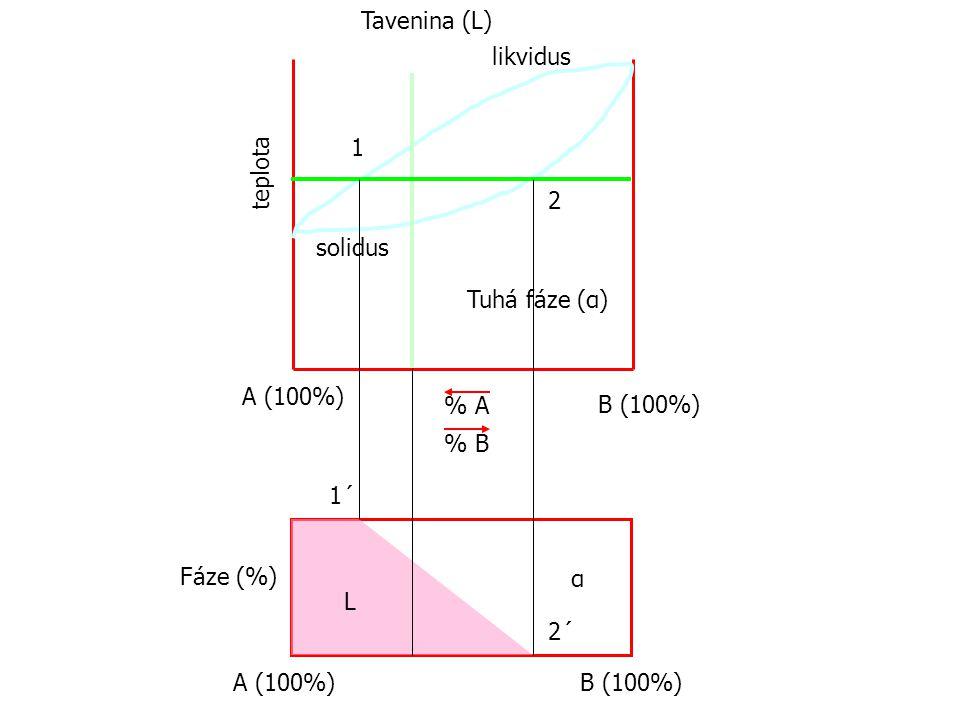 Tavenina (L) likvidus. 1. teplota. 2. solidus. Tuhá fáze (α) A (100%) % A. B (100%) % B. 1´