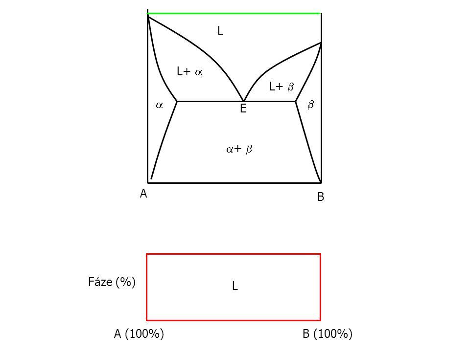 L L+  L+    E +  A B Fáze (%) L A (100%) B (100%)