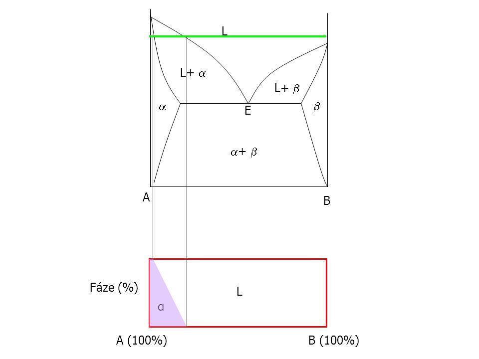 L L+  L+    E +  A B Fáze (%) L α A (100%) B (100%)