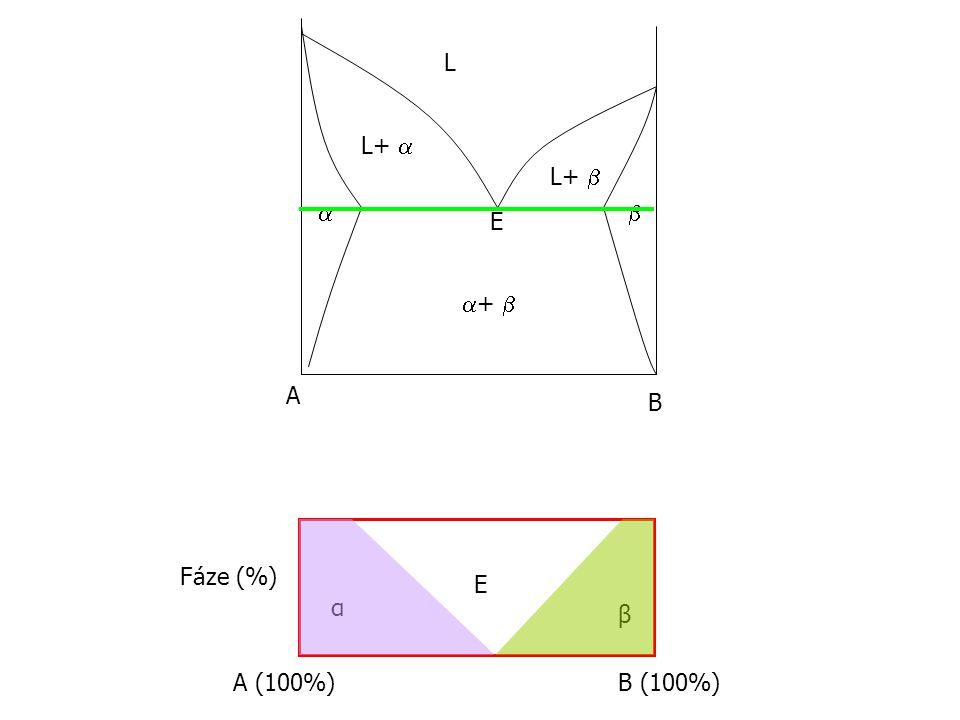 L L+  L+    E +  A B Fáze (%) E α β A (100%) B (100%)